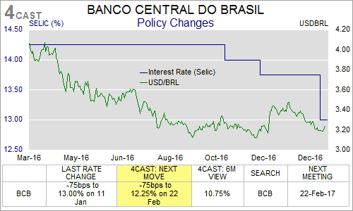 Brazil: Weak growth and inflation downward trend warrant frontloading of monetary easing (0100-KFQN-C01)
