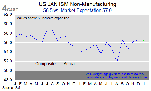 US Jan ISM Non-Manufacturing - charts and table (0100-KXBN-C01)