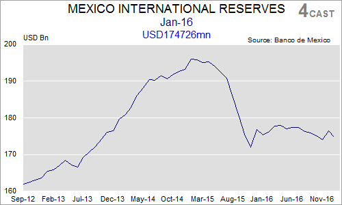 In-Depth Research: Mexico  - Banxico Ammunition: The short and the long of it (0100-KBCD-C01)