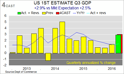US 1st Estimate Q3 GDP - charts and table (CKUC9801)