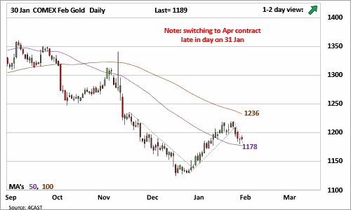 US Chart COMEX Feb Gold Update: No gold momentum at this hour, but staying with rally view from Fri for now (0100-KPSN-C01)