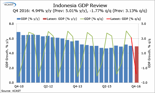 In-Depth Research: Indonesia  - Q4 GDP growth slows, although FY growth tops 5%, just about! (0100-KXSS-C01)