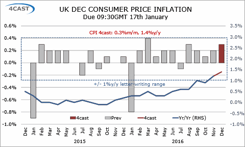 UK Preview: due 17th January - CPI inflation seen at 1.4% y/y in Dec (0100-KNGS-C01)