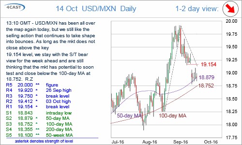 Chart USD/MXN Update: All over the map so far today, but we still see selling into bounces and that has been consistent lately (0100-GRNC-C01)