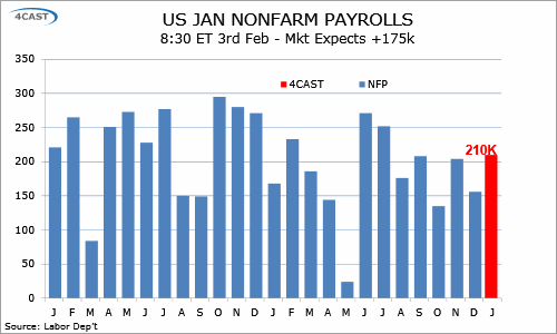 Preview: due 3 Feb - US Jan Employment [nonfarm payrolls] [Repeat] (0100-KVMH-C01)