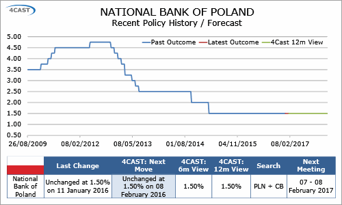 In-Depth Research: Poland Preview  - Base rate seen held at 1.50% in February (0100-KPJJ-C01)