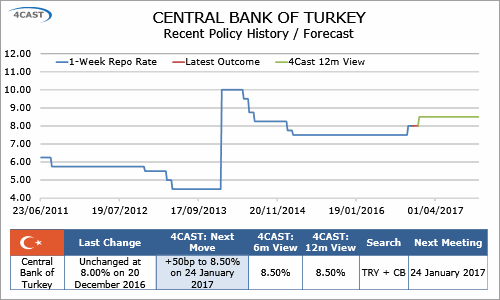 In-Depth Research: Turkey Preview  - CBT to hike both the repo rate and the O/N lending rate by 50bps in January (0100-KFJJ-C01)