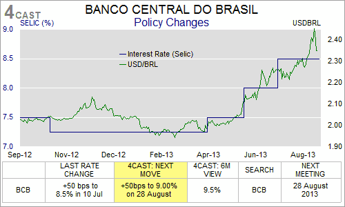 Brazil's central bank hikes interest rate