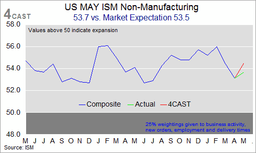 Implications of US May ISM Non-Manufacturing (KAUC6001)