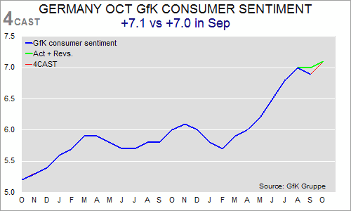 German consumer confidence hits 6-year high